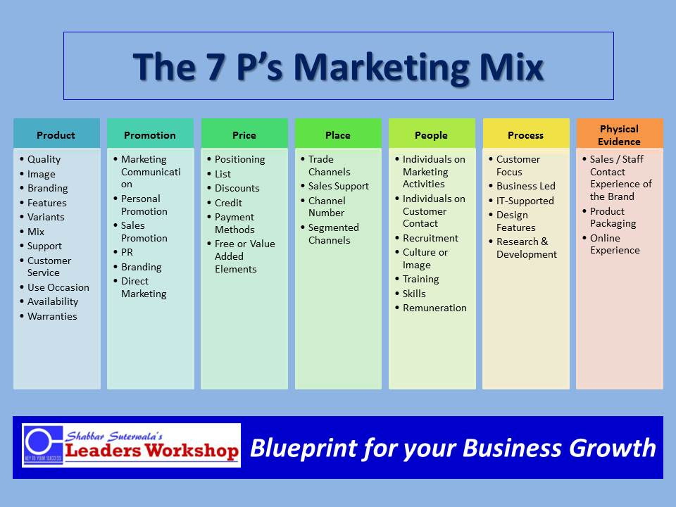 7 Ps Marketing Mix-Details